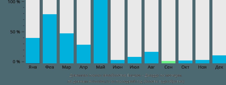 Динамика поиска авиабилетов из Бишкека в Джидду по месяцам