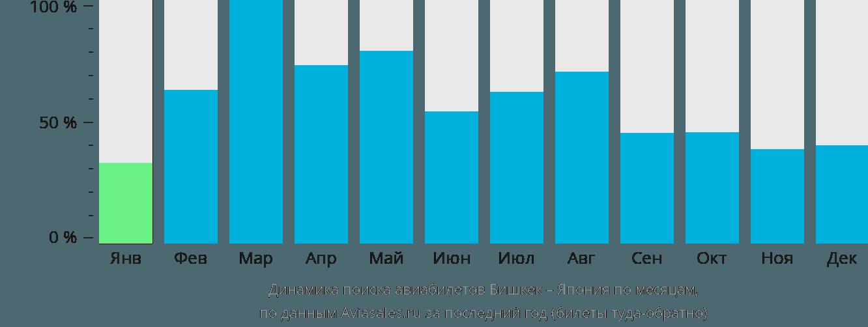 Динамика поиска авиабилетов из Бишкека в Японию по месяцам