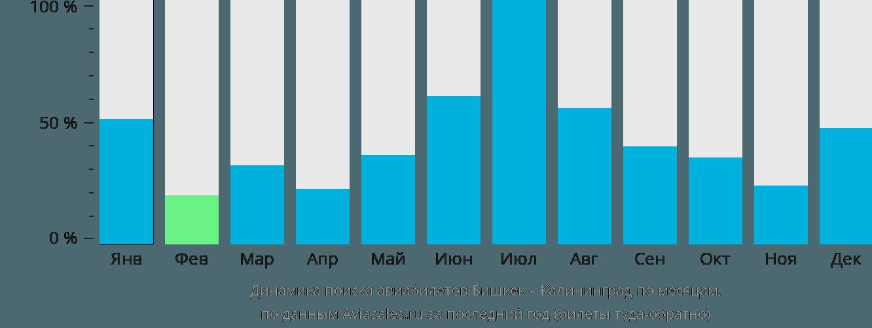 Динамика поиска авиабилетов из Бишкека в Калининград по месяцам