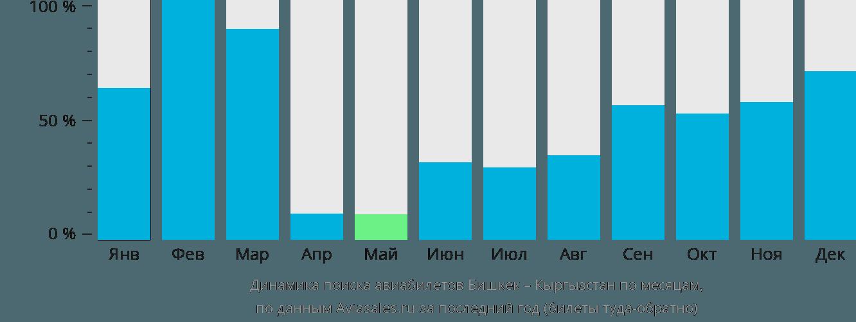 Динамика поиска авиабилетов из Бишкека в Кыргызстан по месяцам