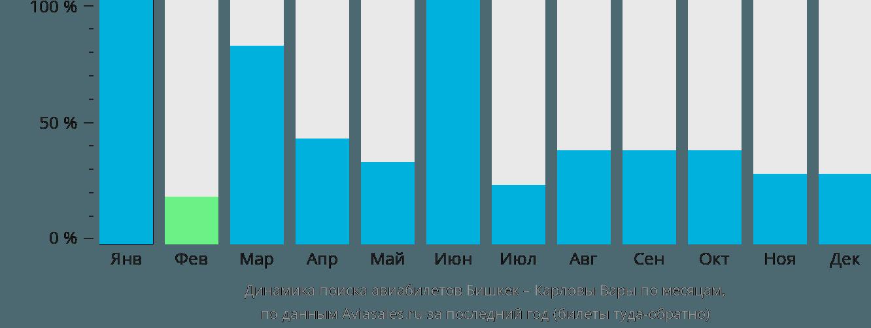 Динамика поиска авиабилетов из Бишкека в Карловы Вары по месяцам
