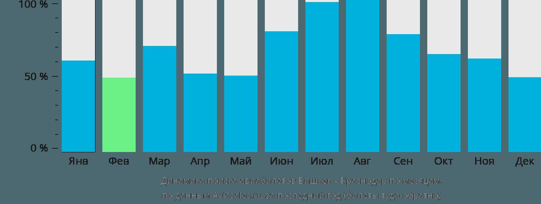 Динамика поиска авиабилетов из Бишкека в Краснодар по месяцам