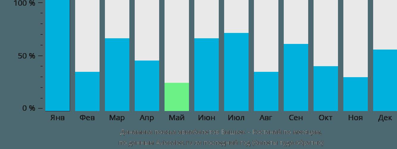 Динамика поиска авиабилетов из Бишкека в Костанай по месяцам