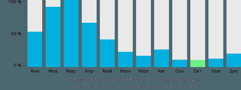 Динамика поиска авиабилетов из Бишкека в Куала-Лумпур по месяцам