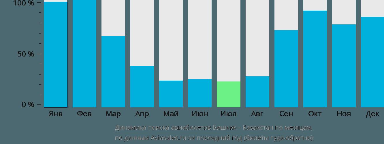 Динамика поиска авиабилетов из Бишкека в Казахстан по месяцам