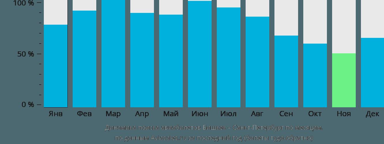Динамика поиска авиабилетов из Бишкека в Санкт-Петербург по месяцам