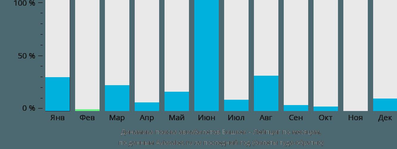 Динамика поиска авиабилетов из Бишкека в Лейпциг по месяцам
