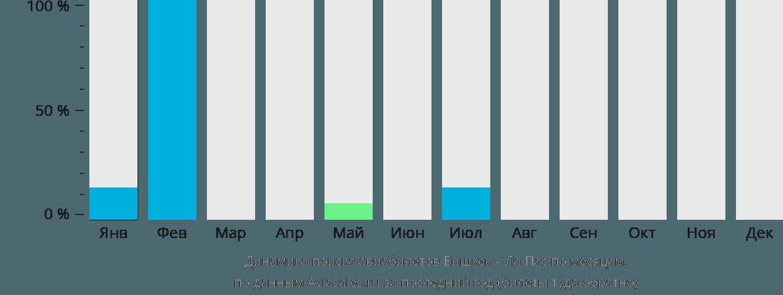 Динамика поиска авиабилетов из Бишкека в Ла-Пас по месяцам
