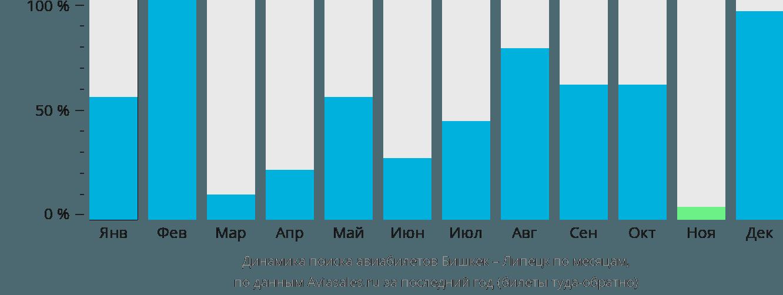 Динамика поиска авиабилетов из Бишкека в Липецк по месяцам