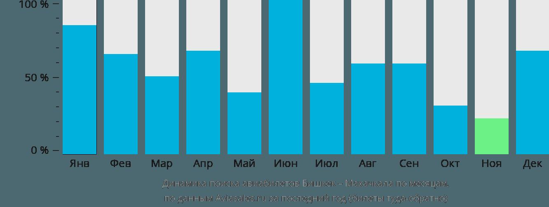 Динамика поиска авиабилетов из Бишкека в Махачкалу по месяцам