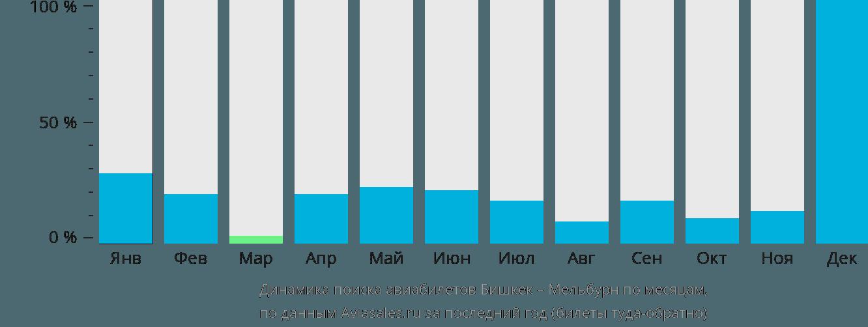 Динамика поиска авиабилетов из Бишкека в Мельбурн по месяцам