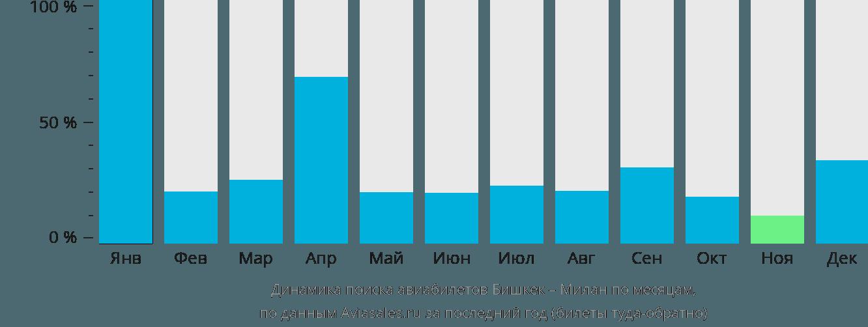 Динамика поиска авиабилетов из Бишкека в Милан по месяцам