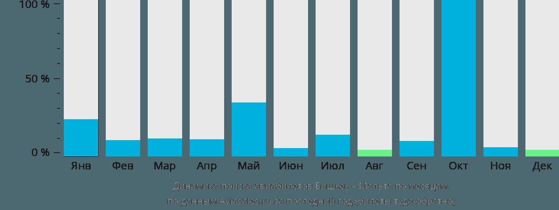 Динамика поиска авиабилетов из Бишкека на Мальту по месяцам