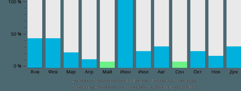 Динамика поиска авиабилетов из Бишкека в Мурманск по месяцам