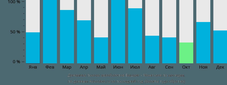 Динамика поиска авиабилетов из Бишкека в Монголию по месяцам