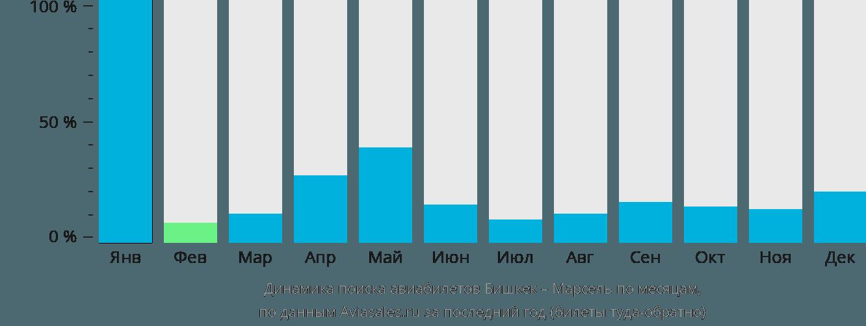 Динамика поиска авиабилетов из Бишкека в Марсель по месяцам