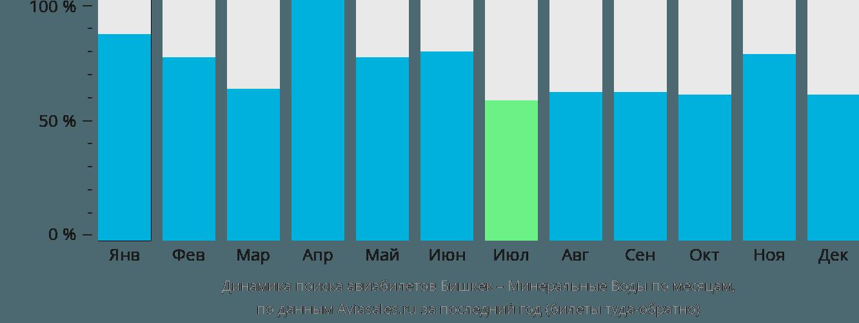 Динамика поиска авиабилетов из Бишкека в Минеральные воды по месяцам
