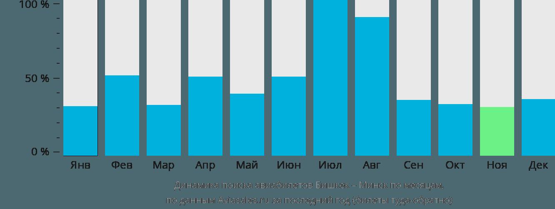 Динамика поиска авиабилетов из Бишкека в Минск по месяцам