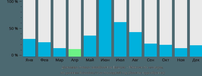 Динамика поиска авиабилетов из Бишкека в Мюнхен по месяцам