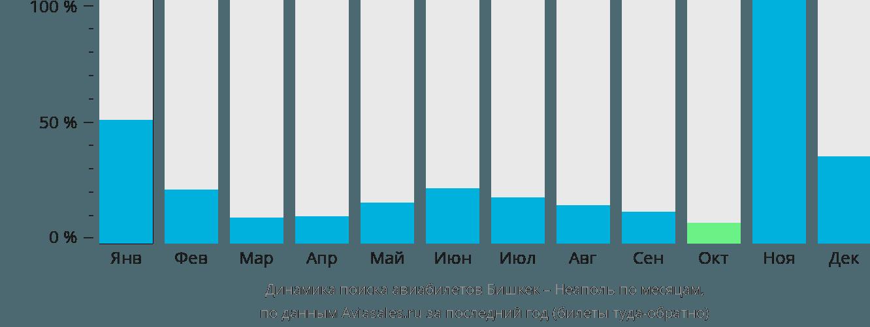 Динамика поиска авиабилетов из Бишкека в Неаполь по месяцам