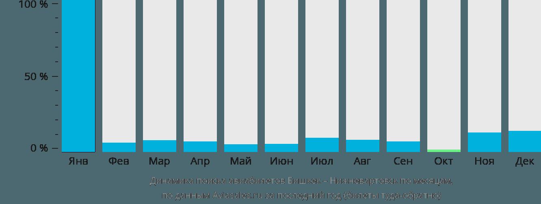 Динамика поиска авиабилетов из Бишкека в Нижневартовск по месяцам