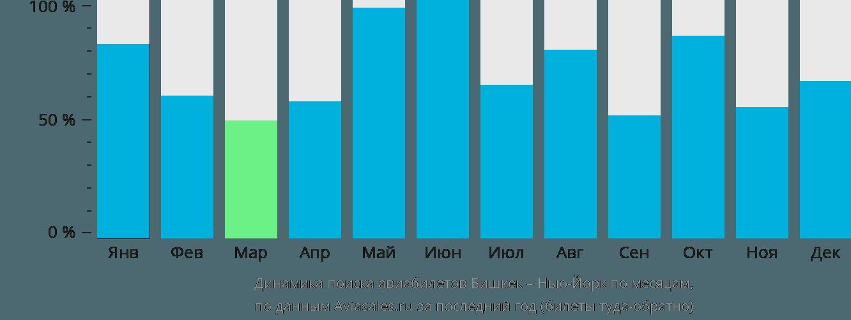 Динамика поиска авиабилетов из Бишкека в Нью-Йорк по месяцам