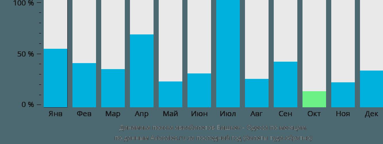 Динамика поиска авиабилетов из Бишкека в Одессу по месяцам