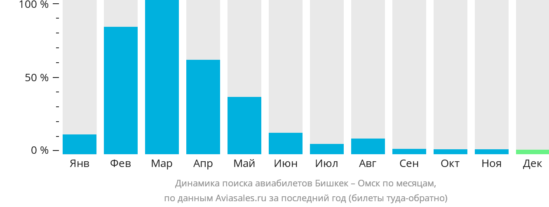 Динамика поиска авиабилетов из Бишкека в Омск по месяцам