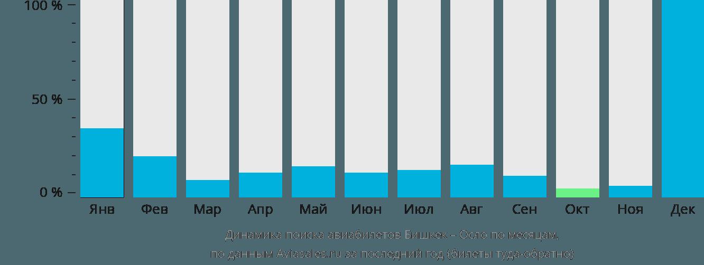 Динамика поиска авиабилетов из Бишкека в Осло по месяцам