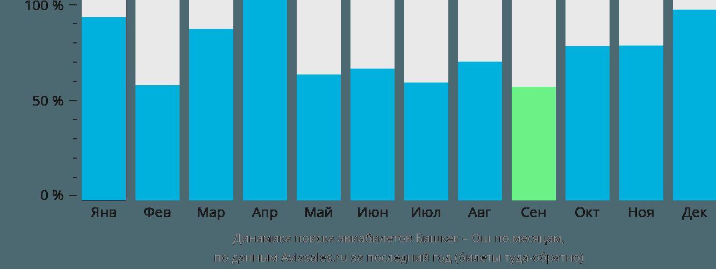 Динамика поиска авиабилетов из Бишкека в Ош по месяцам