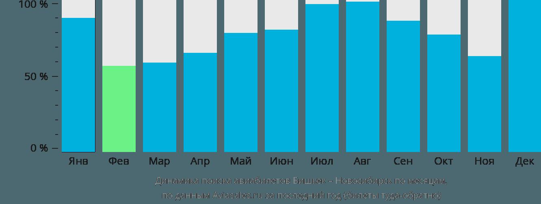 Динамика поиска авиабилетов из Бишкека в Новосибирск по месяцам