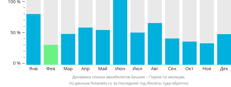 Динамика поиска авиабилетов из Бишкека в Париж по месяцам