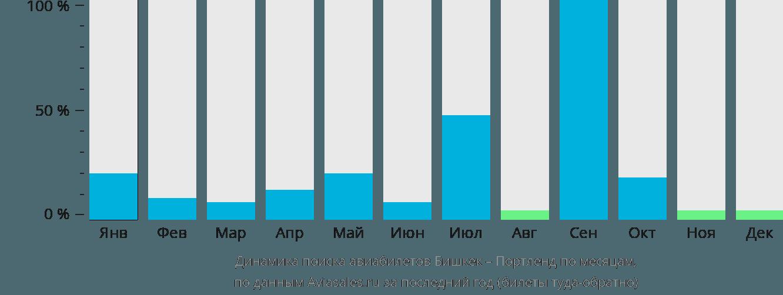 Динамика поиска авиабилетов из Бишкека в Портленд по месяцам