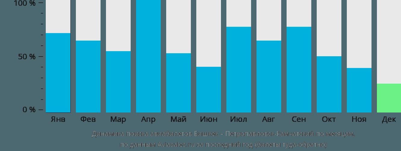 Динамика поиска авиабилетов из Бишкека в Петропавловск-Камчатский по месяцам