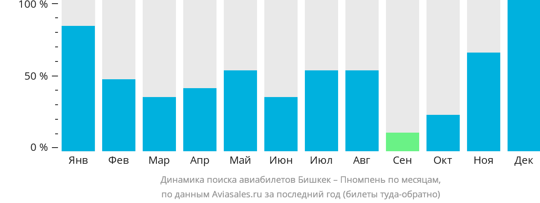 Динамика поиска авиабилетов из Бишкека в Пномпень по месяцам