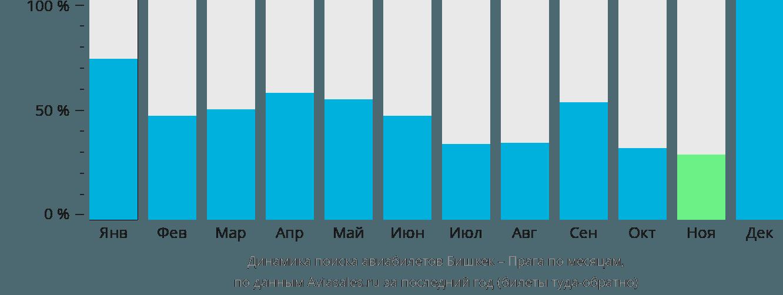 Динамика поиска авиабилетов из Бишкека в Прагу по месяцам