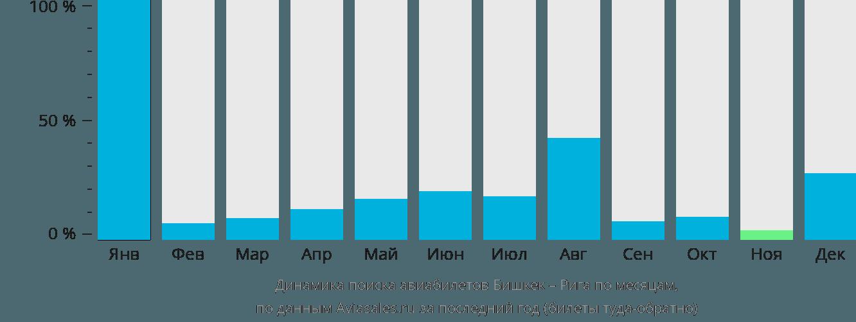 Динамика поиска авиабилетов из Бишкека в Ригу по месяцам