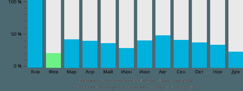 Динамика поиска авиабилетов из Бишкека в Рим по месяцам