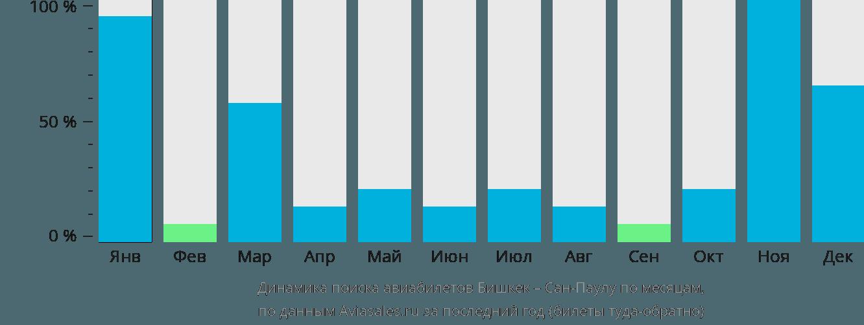 Динамика поиска авиабилетов из Бишкека в Сан-Паулу по месяцам