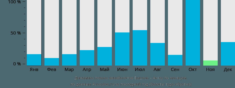 Динамика поиска авиабилетов из Бишкека в Актау по месяцам