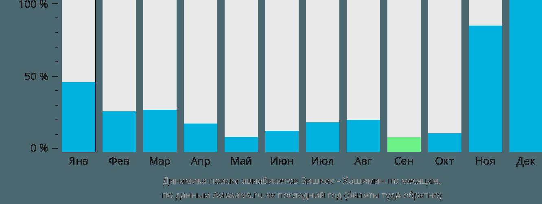 Динамика поиска авиабилетов из Бишкека в Хошимин по месяцам