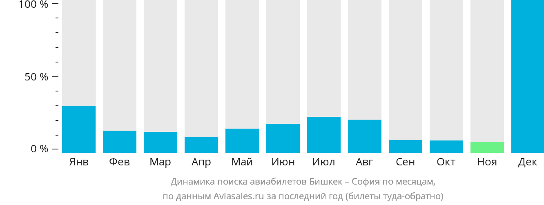Динамика поиска авиабилетов из Бишкека в Софию по месяцам
