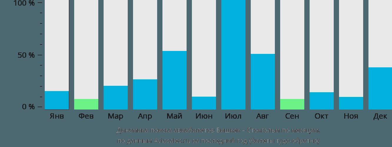 Динамика поиска авиабилетов из Бишкека в Стокгольм по месяцам