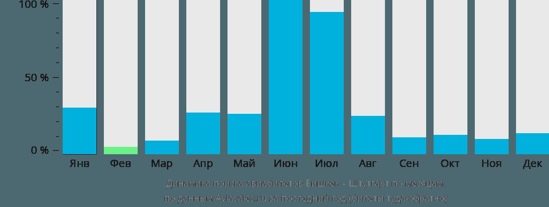 Динамика поиска авиабилетов из Бишкека в Штутгарт по месяцам