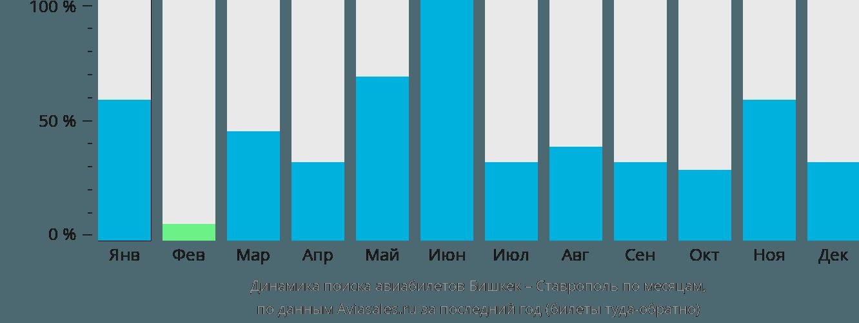 Динамика поиска авиабилетов из Бишкека в Ставрополь по месяцам