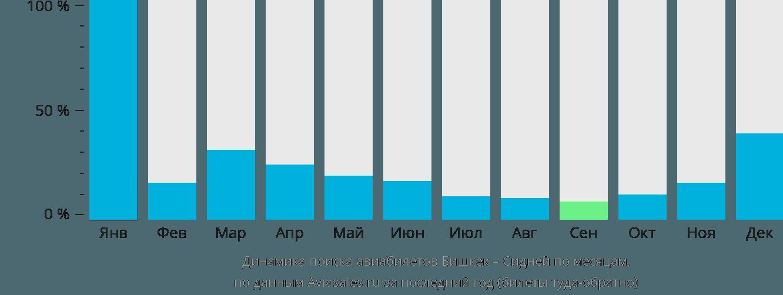 Динамика поиска авиабилетов из Бишкека в Сидней по месяцам