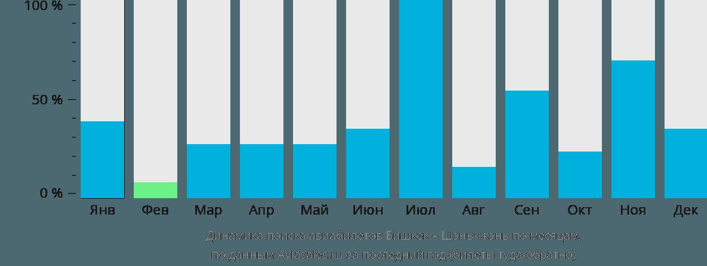 Динамика поиска авиабилетов из Бишкека в Шэньчжэнь по месяцам
