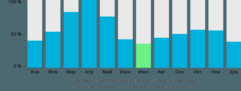 Динамика поиска авиабилетов из Бишкека в Ташкент по месяцам