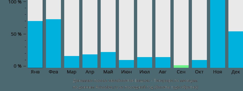 Динамика поиска авиабилетов из Бишкека на Тенерифе по месяцам