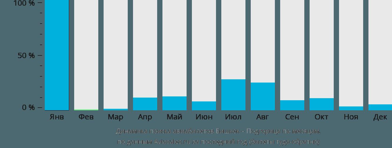 Динамика поиска авиабилетов из Бишкека в Подгорицу по месяцам